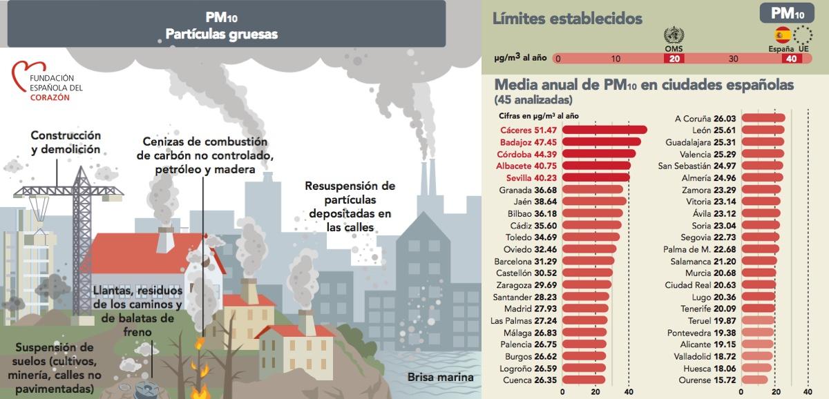 AVISO preventivo de episodio de contaminacion atmosferica particulas PM10